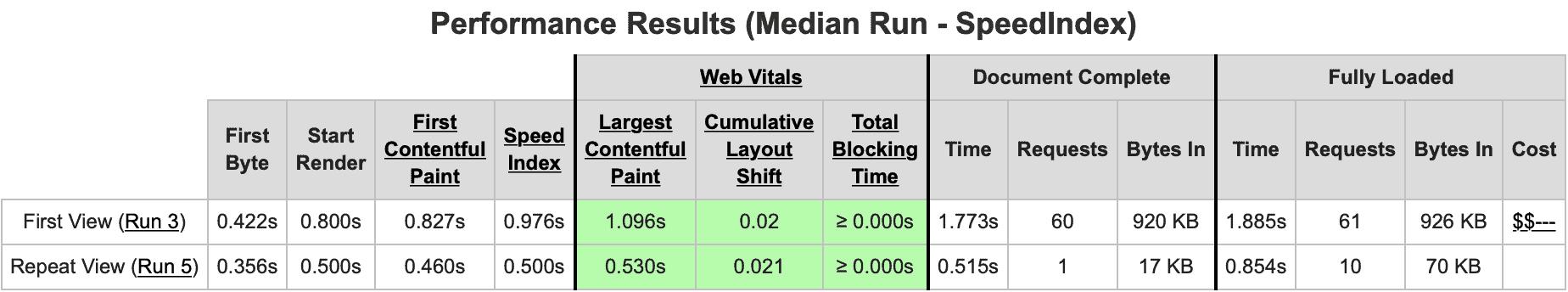 WebPageTest median results