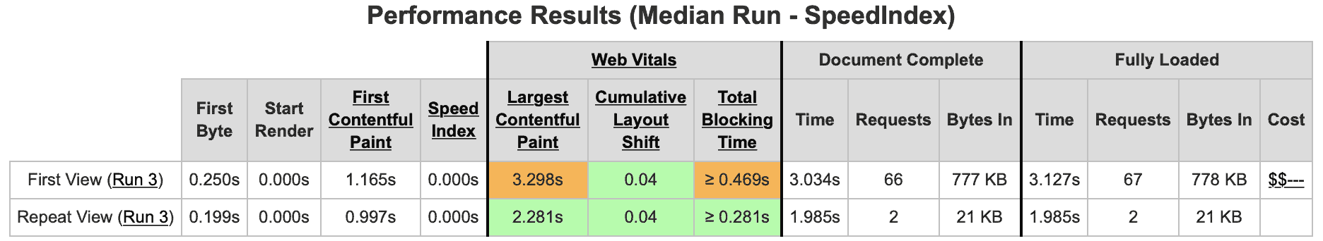 webpagespeed result after